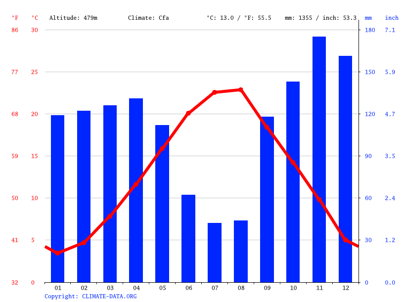 Climate graph // Weather by Month, Kruje