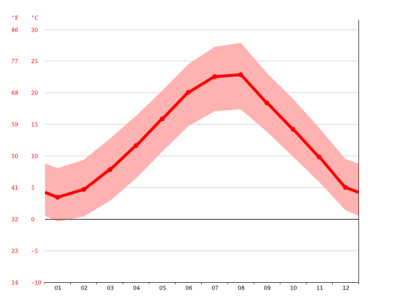 average temperature, Kruje