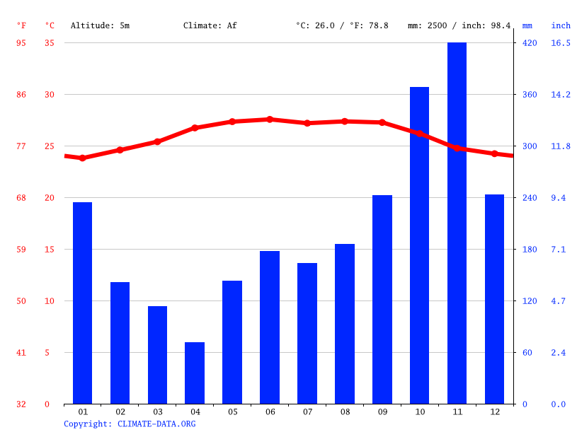 Climate graph // Weather by Month, El Porvenir