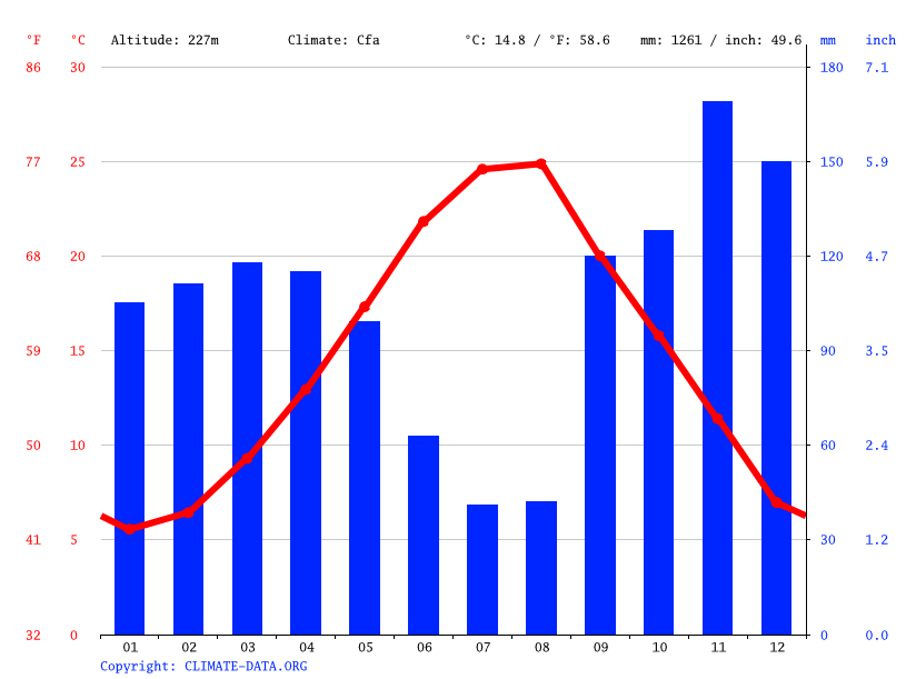 Climate graph // Weather by Month, Amonicë