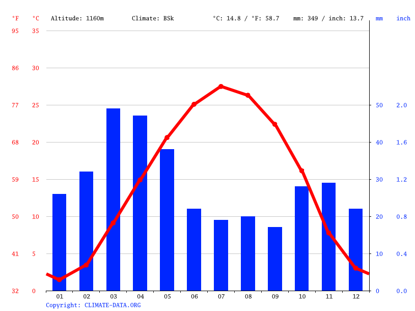Climate graph // Weather by Month, Damghan