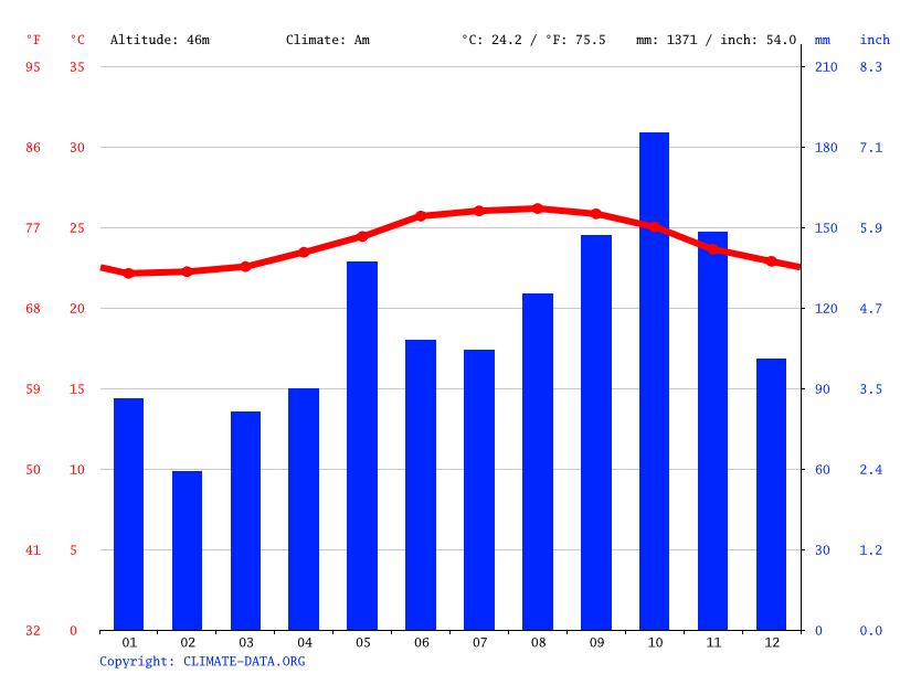 Climate Paso Cuba Temperature Climograph Climate Table For Paso - Average temperature in cuba in february