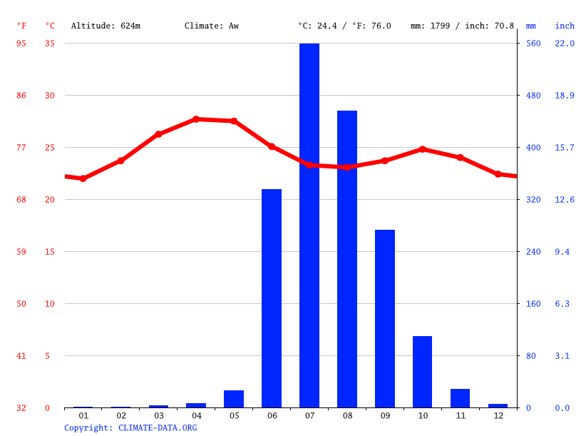 Climate graph // Weather by Month, Lonavala