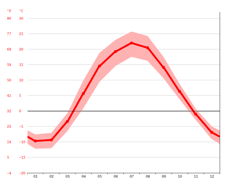 Temperature graph, Tolyatti