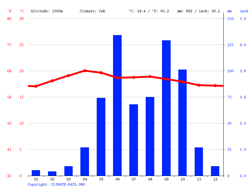 Climate graph // Weather by Month, Guatemala City