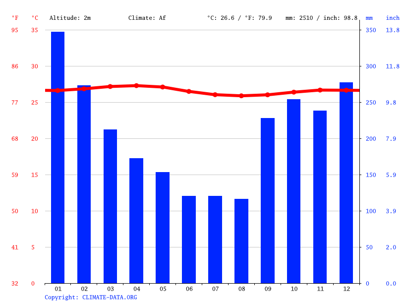 Climate graph // Weather by Month, Camp Justice