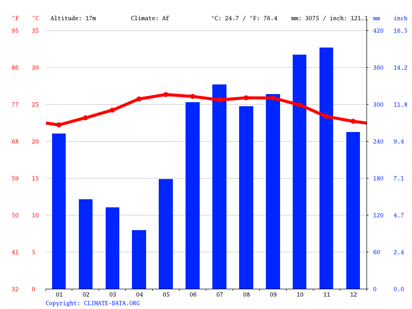 Climate graph // Weather by Month, Puerto Barrios