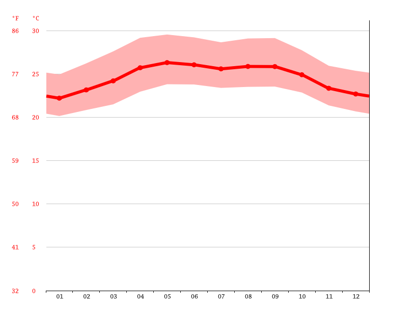 Temperature graph, Puerto Barrios