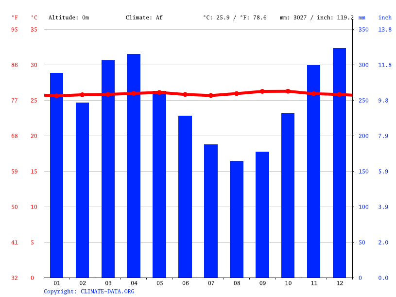 Climate graph // Weather by Month, Samarinda