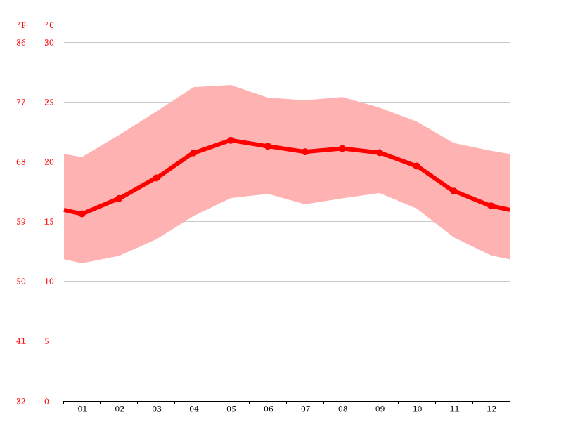 Temperature graph, Córdoba