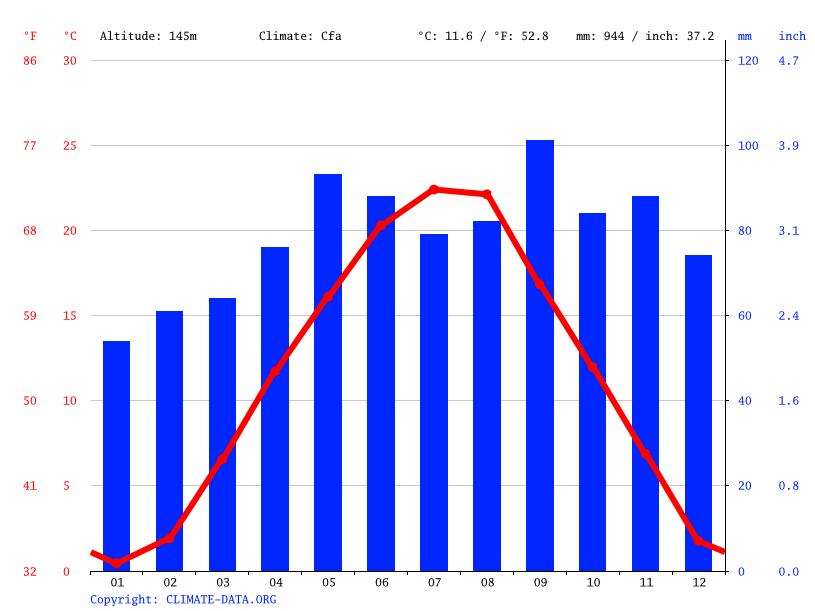 Sveta Nedelja Climate Average Temperature Weather By Month Sveta Nedelja Weather Averages Climate Data Org