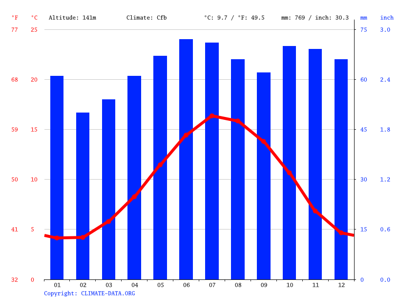Climate graph // Weather by Month, Birmingham