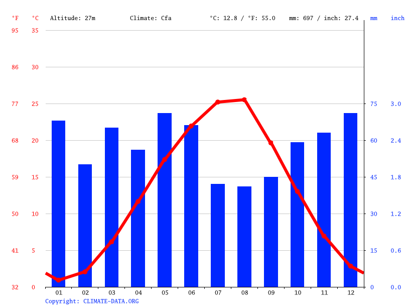 Krasnodar Climate Average Temperature Weather By Month Krasnodar Weather Averages Climate Data Org