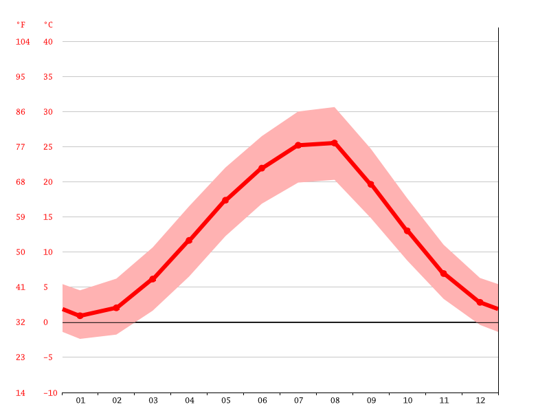 Temperature graph, Krasnodar