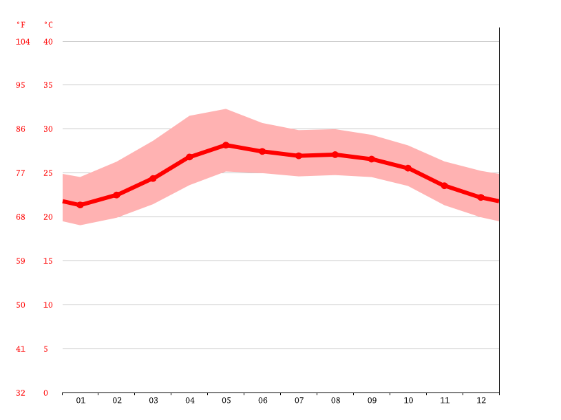 Temperature graph, Alvarado