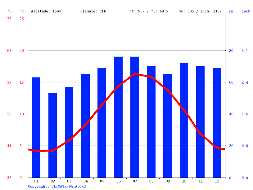 Climate graph // Weather by Month, Burntwood