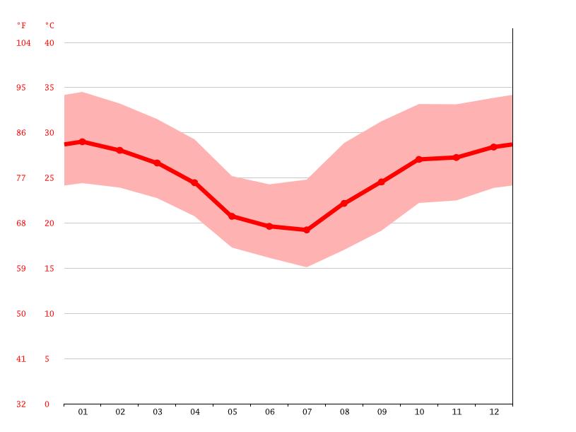Diagrama de temperatura, Mariscal Estigarribia