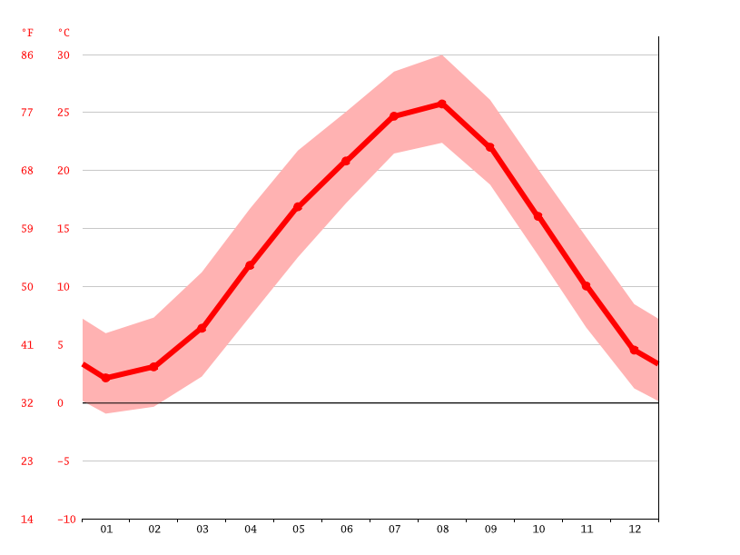 Temperature graph, Kasagi