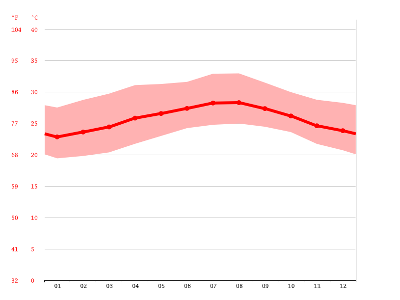 Temperature graph, La Sierpe