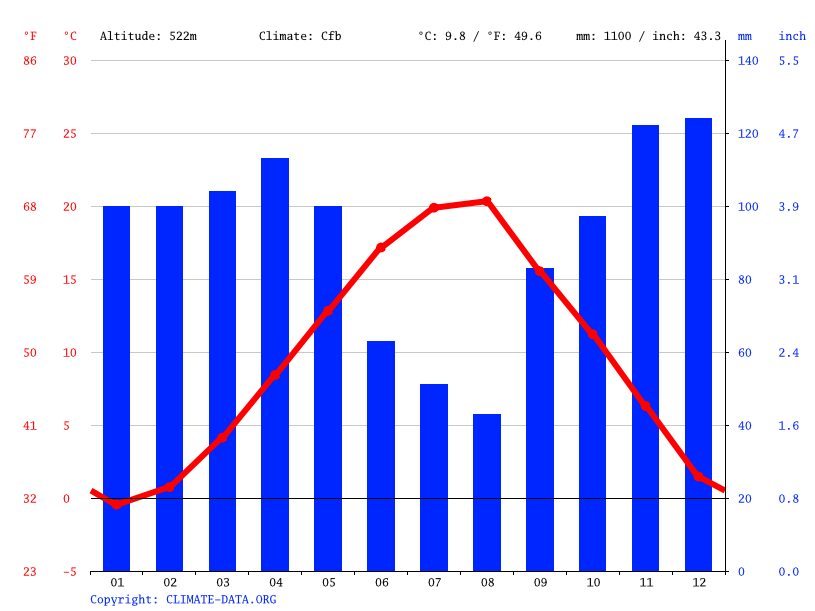 Climate graph // Weather by Month, Velçan
