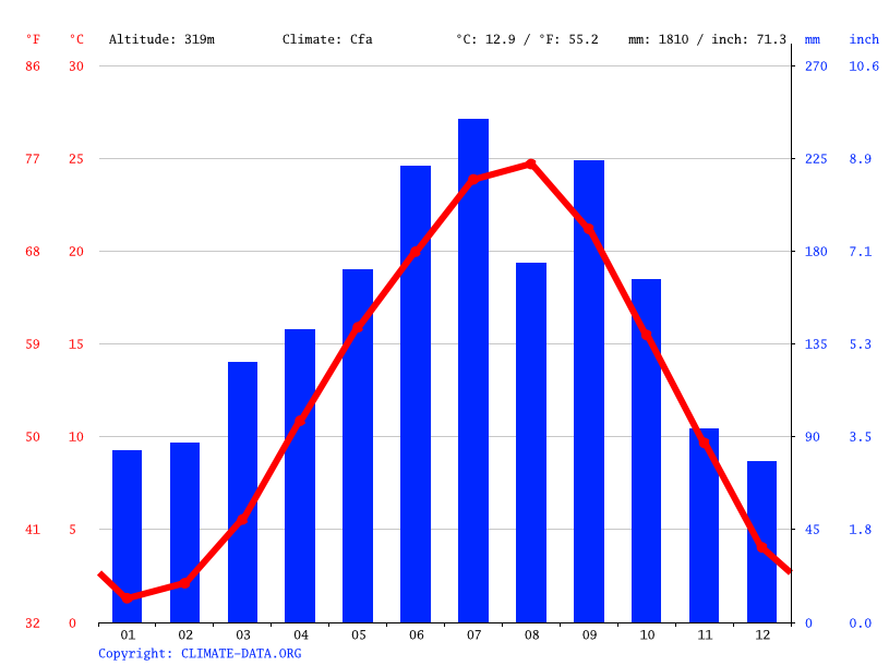 Climate graph // Weather by Month, Taga