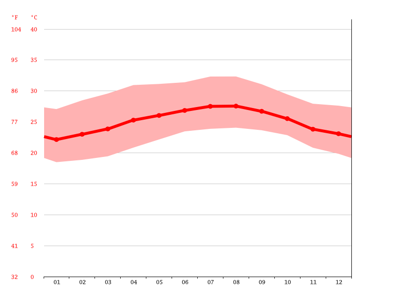 Temperature graph, Taguasco