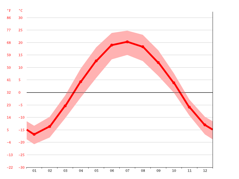 Temperature graph, Barnaul