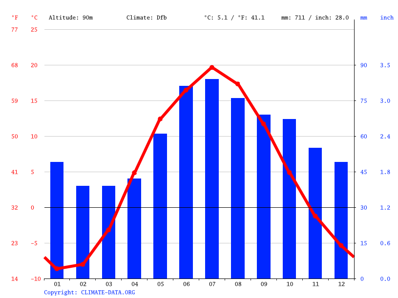 Climate graph // Weather by Month, Гаврилово