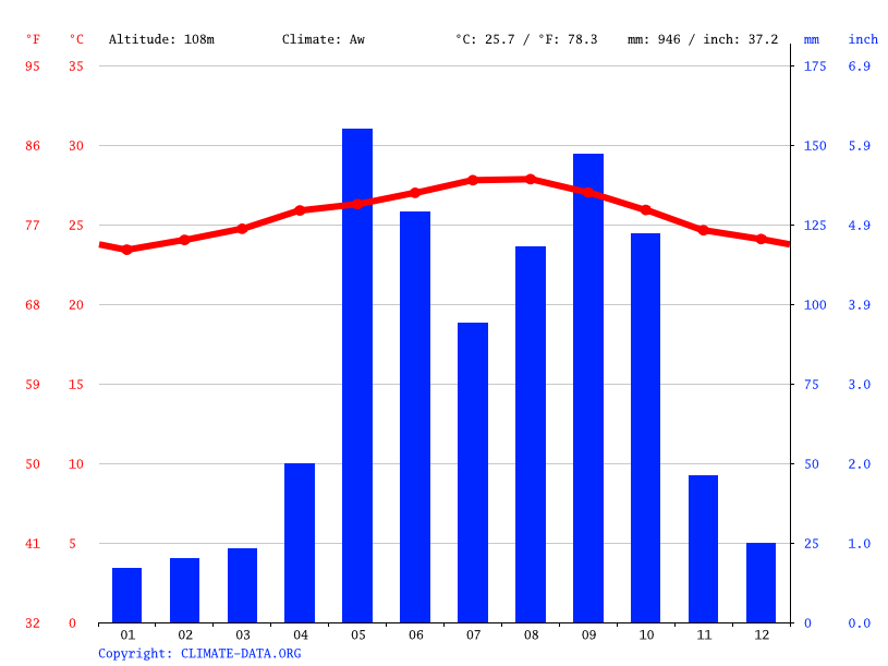 Climate graph, Najasa