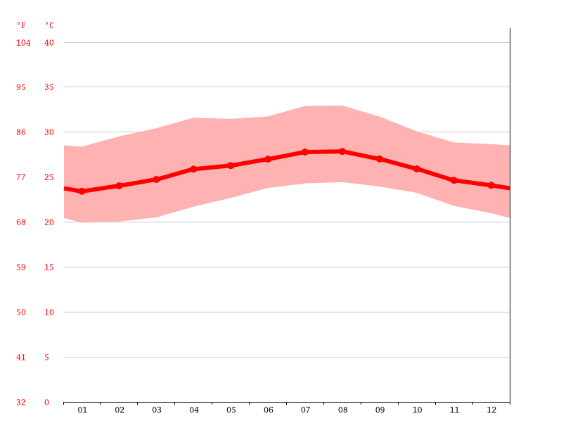 Temperature graph, Najasa