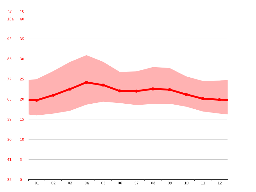 Temperature graph, Guaymaca