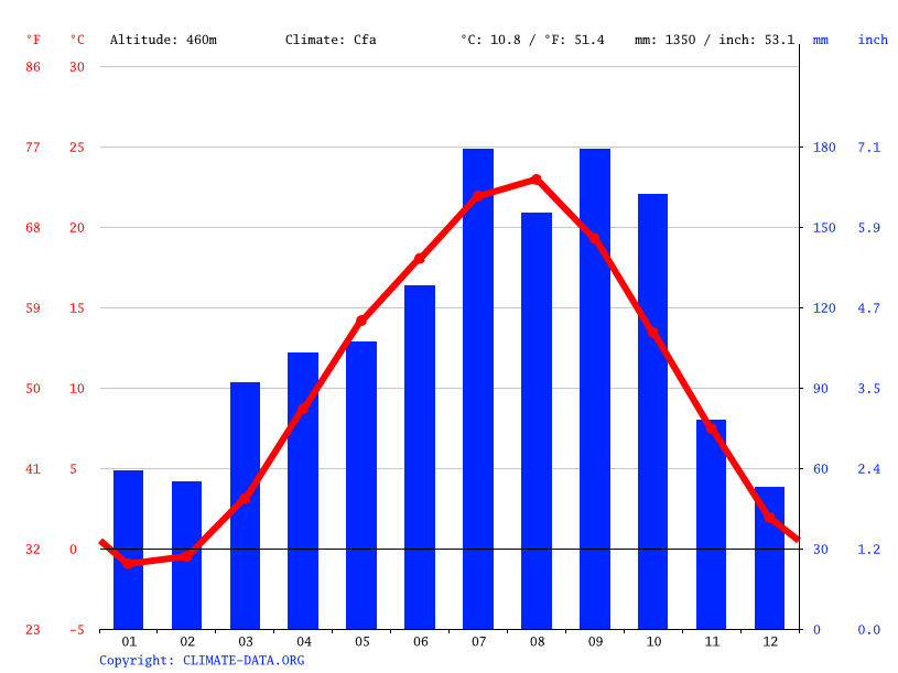 Climate graph // Weather by Month, Katsurao