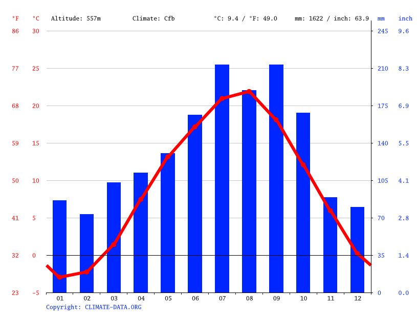 Climate graph // Weather by Month, Nishigo