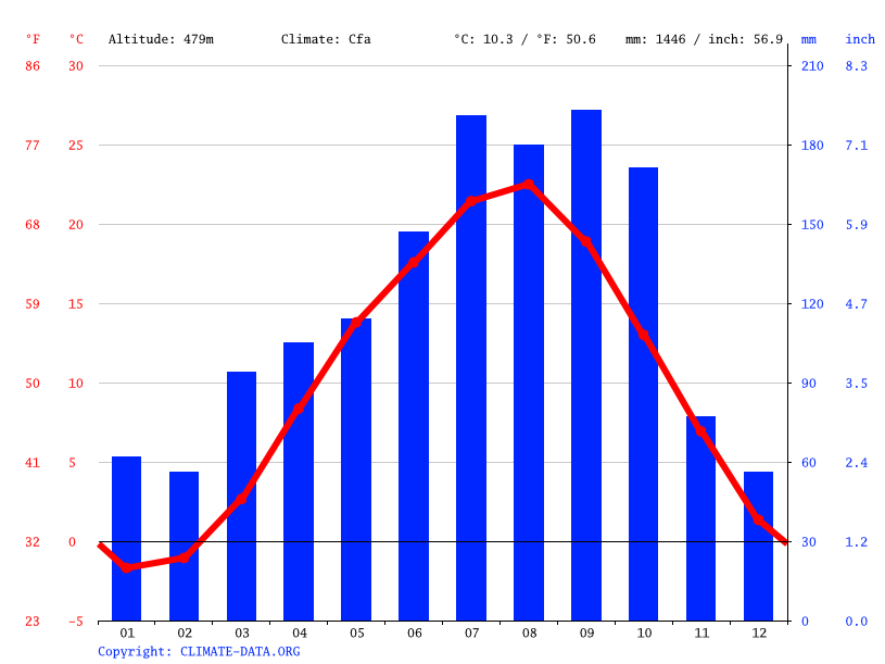 Climate graph // Weather by Month, Iidate