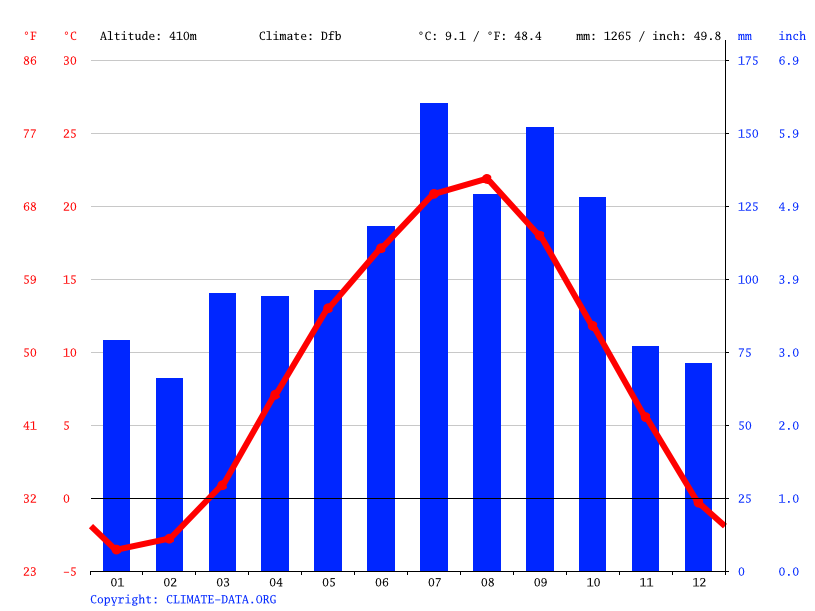 Climate graph // Weather by Month, Otama