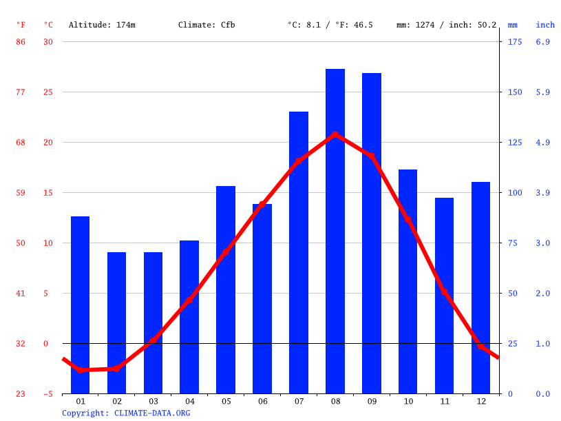 Climate graph // Weather by Month, Kazamaura