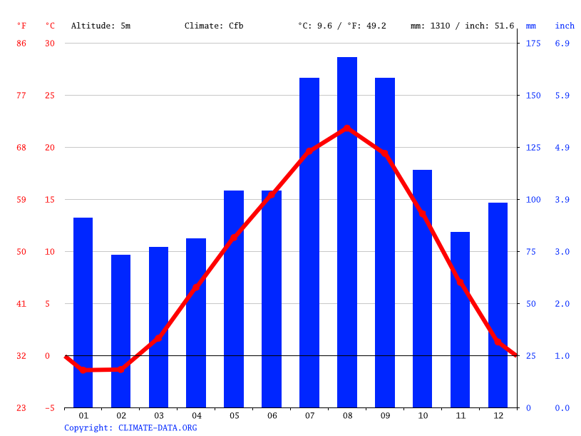 Climate graph // Weather by Month, Rokkasho