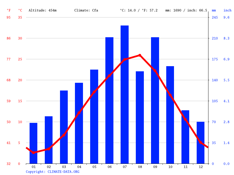Climate graph // Weather by Month, Toyono