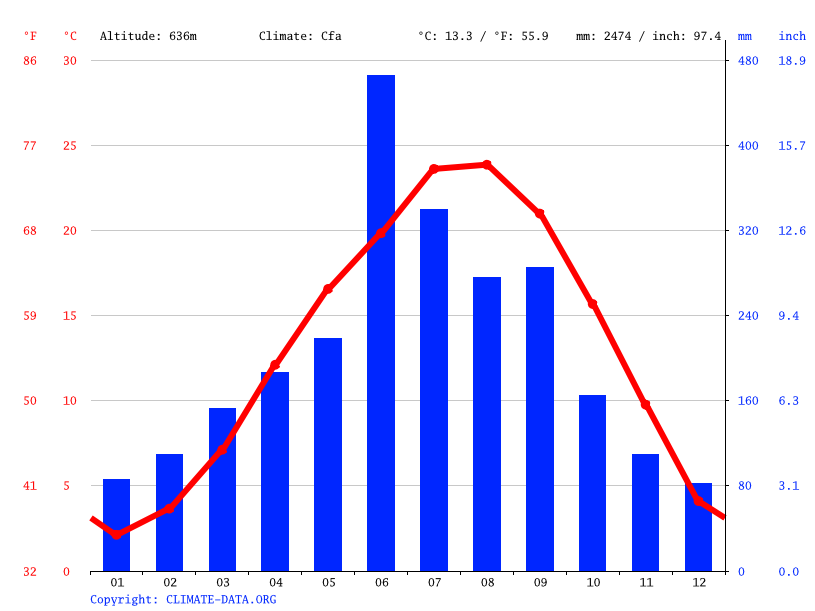Climate graph // Weather by Month, 諸塚村 (Morotsuka)