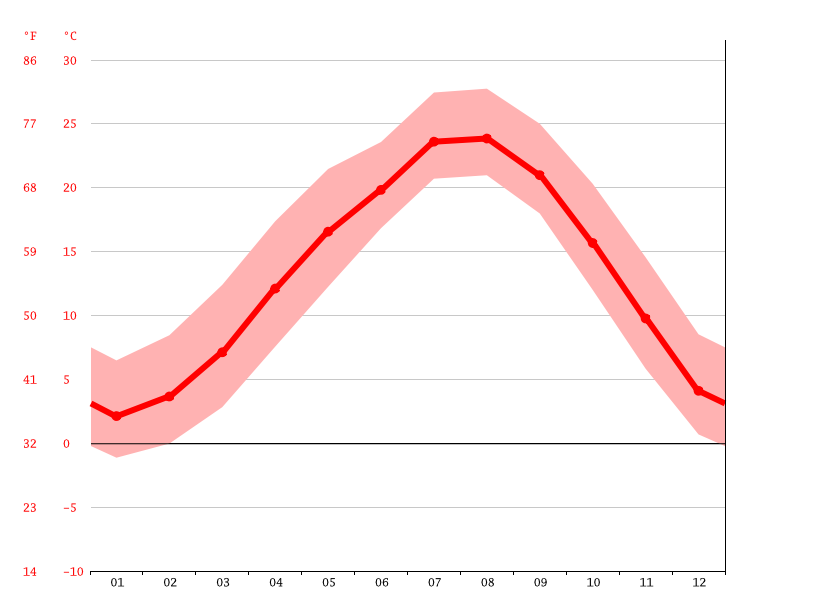 Temperature graph, 諸塚村 (Morotsuka)