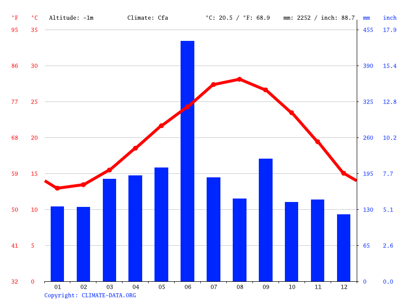 Climate graph // Weather by Month, Mishima
