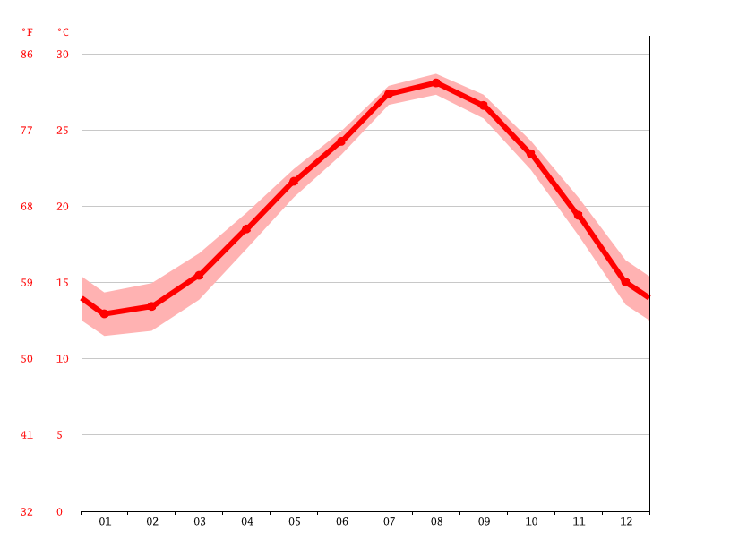 Temperature graph, Mishima