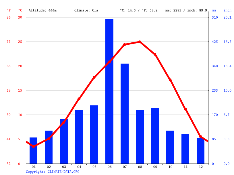 Climate graph // Weather by Month, Yamae