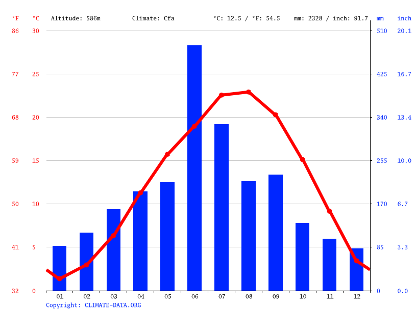 Climate graph // Weather by Month, 水上村 (Mizukami)