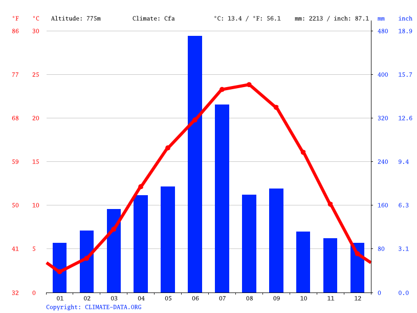 Climate graph // Weather by Month, 五木村 (Itsuki)