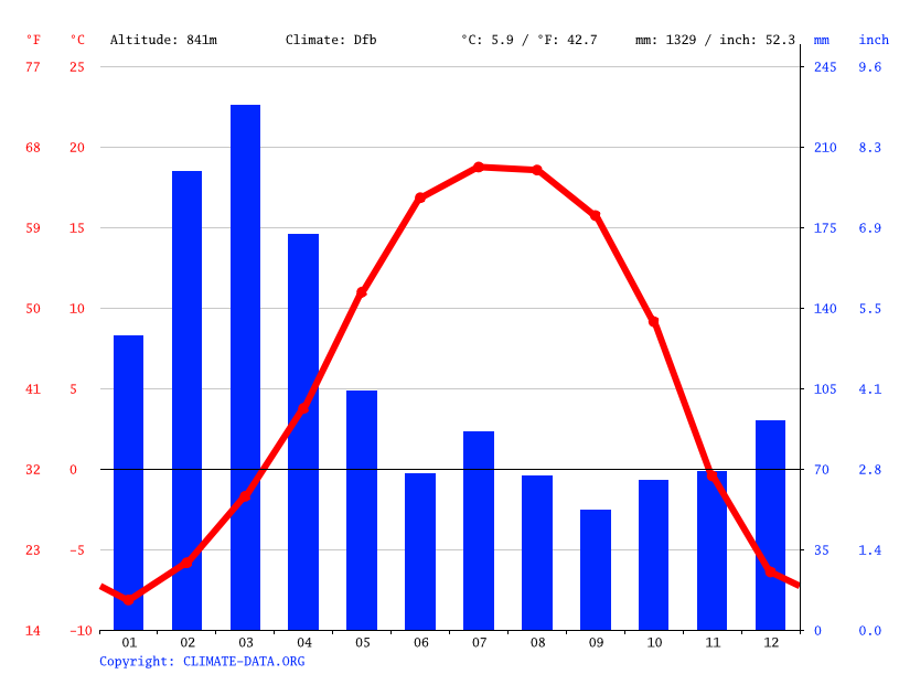 Climate graph // Weather by Month, Dasu