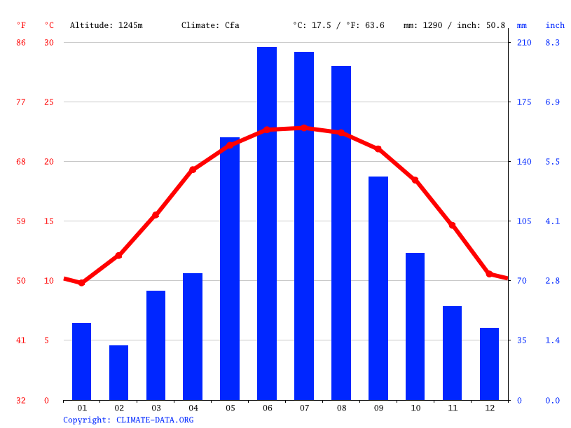 Climograph // Weather by Month, Longyang