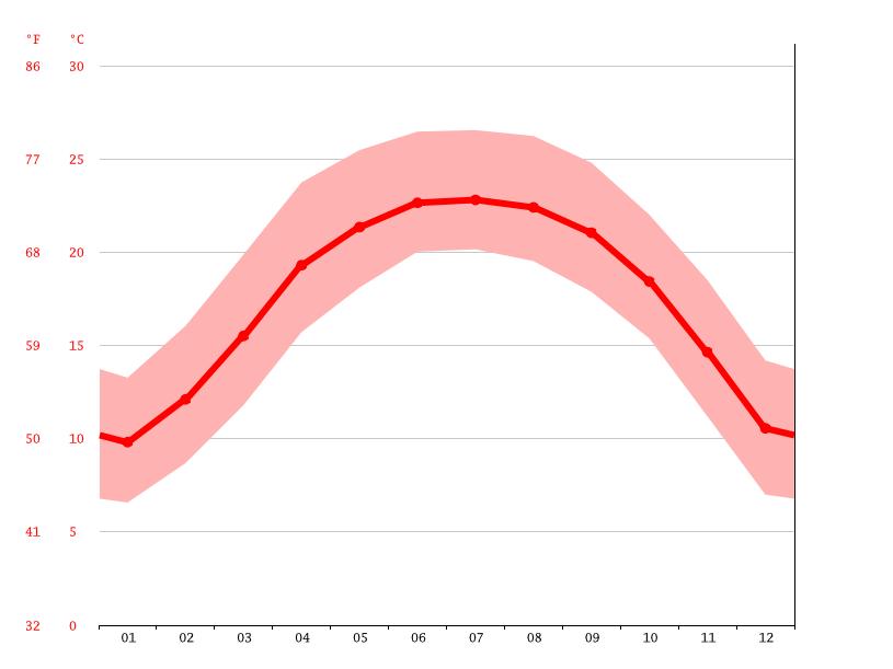 average temperatures, Longyang