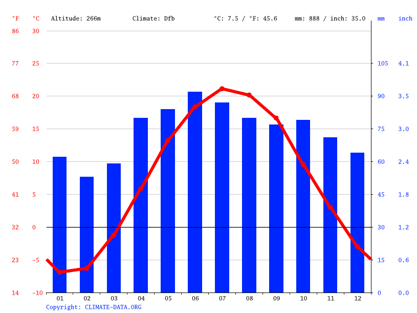 Climate graph // Weather by Month, Aurora