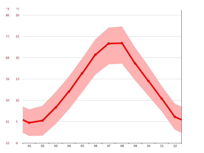 Temperature graph, Kaštela